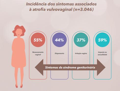 sintomas da atrofia vulvovaginal